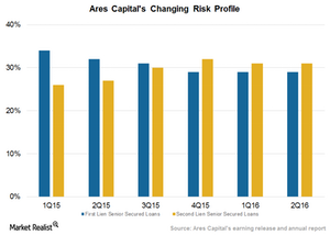 uploads/2016/09/Risk-profile-1.png