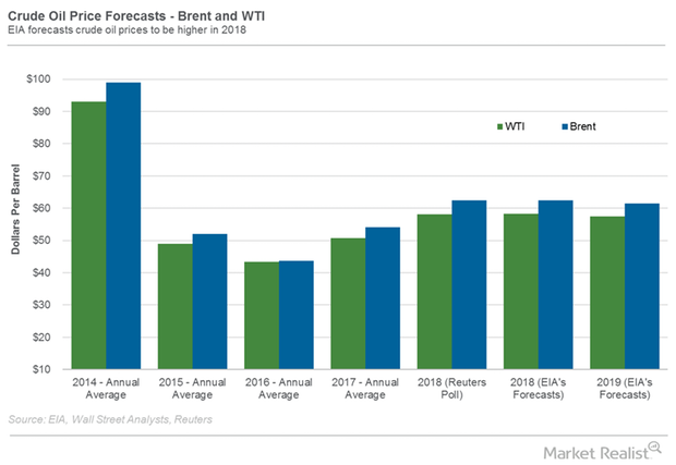 uploads///oil forecast