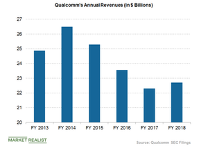 uploads///Qualcomm annual revenues