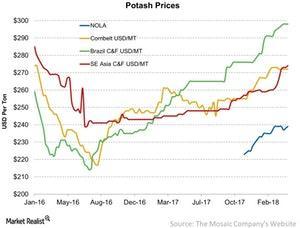 uploads/2018/04/Potash-Prices-2018-04-09-1.jpg