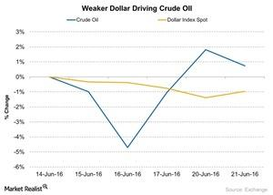 uploads///Weaker Dollar Driving Crude OIl