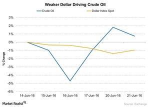 uploads/2016/06/Weaker-Dollar-Driving-Crude-OIl-2016-06-22-1.jpg