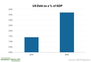 uploads///US Debt