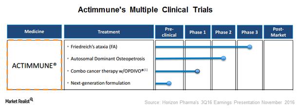 uploads///Actimmune trials