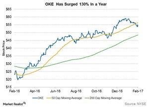 uploads/2017/02/oke-has-surged-130-percent-in-a-year-1.jpg