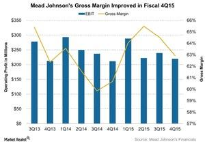 uploads/2016/01/Mead-Johnsons-Gross-Margin-Improved-in-Fiscal-4Q15-2016-01-291.jpg