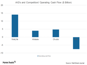 uploads/2017/08/AIG-and-comp.-operating-cash-flow-1.png