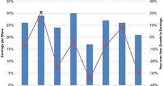 uploads///Snyders Lance Earnings Growth