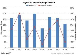 uploads/2016/03/Snyders-Lance-Earnings-Growth-2016-03-031.jpg