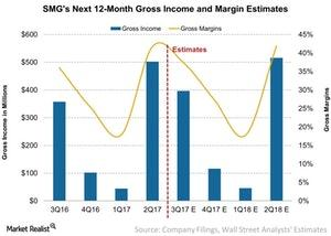 uploads/2017/07/SMGs-Next-12-Month-Gross-Income-and-Margin-Estimates-2017-07-27-1.jpg