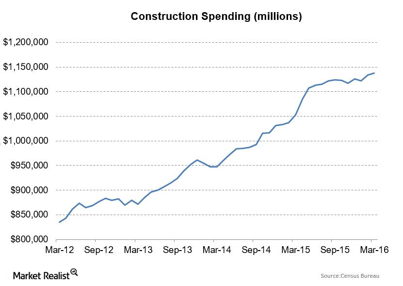 uploads///Construction Spending