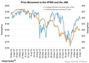 uploads/2016/04/Price-Movement-in-the-VFINX-and-the-JNK-2016-04-061.jpg