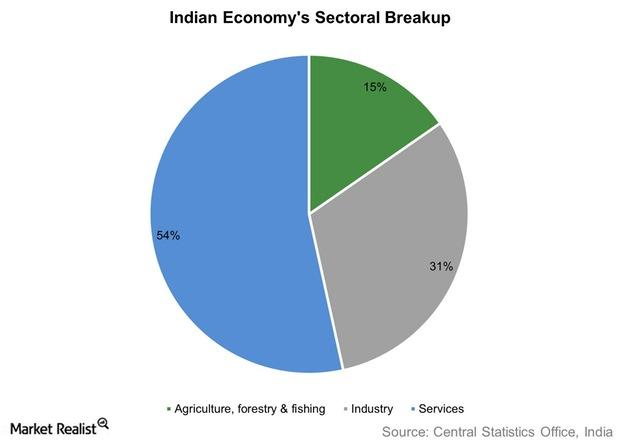 uploads///Indian Economys Sectoral Breakup