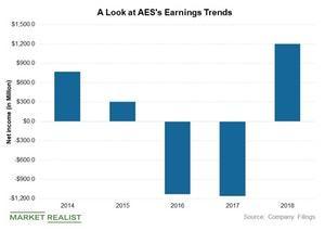 uploads/2019/03/AES-earnings-1.jpg