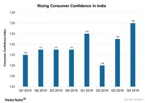 uploads/2017/04/Rising-Consumer-Confidence-In-India-2017-04-10-1.jpg