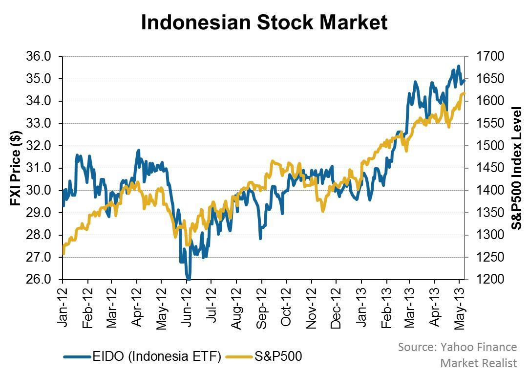 uploads///Indonesian Stock Market