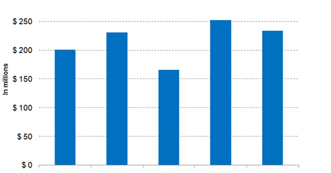 uploads/2018/01/Nektar-Revenue-Trend-1.png