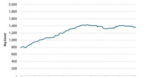 uploads/2013/09/US-Crude-Oil-Rotary-Rig-Count-2013-09-30-e1380570236801.jpg