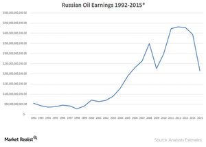 uploads/2015/12/russian-oil-earnings1.png