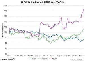 uploads/2017/11/aldw-outperformed-amlp-1.jpg