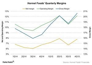 uploads///Hormel Foods Quarterly Margins