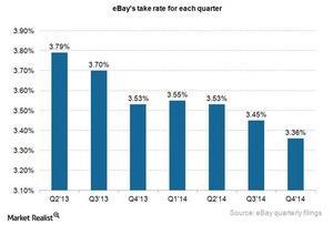 uploads///ebay take rate