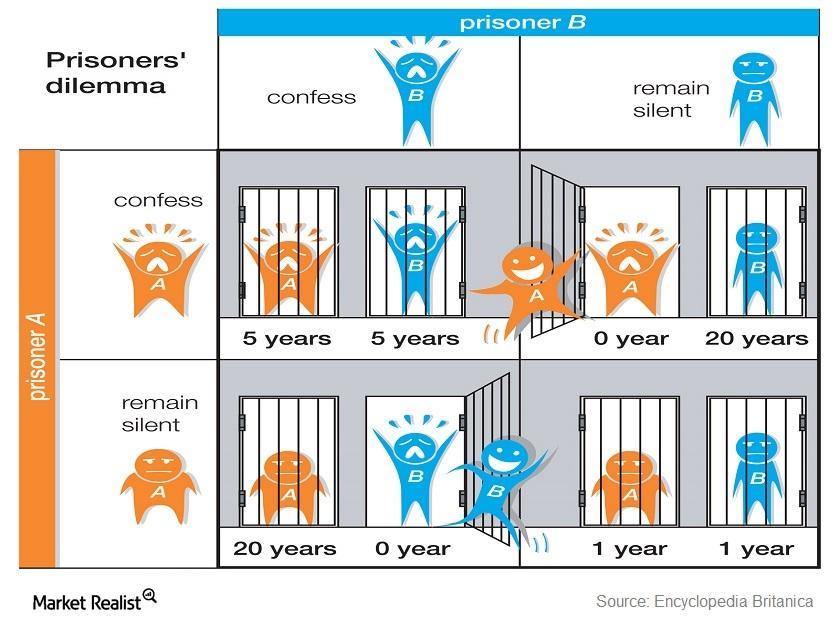 uploads///prisoners_dilemma