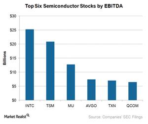 uploads/2017/12/A10_Semiconductors_top-5-semi-stocks-by-EBITDA-1.png