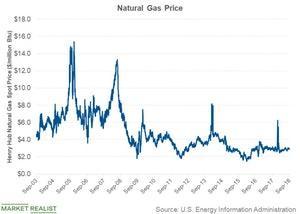 uploads///natural gas price