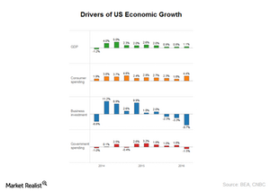 uploads/2017/03/drivers-of-economic-growth-1.png