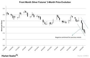 uploads/2016/10/Front-Month-Silver-Futures-3-Month-Price-Evolution-2016-10-10-1.jpg