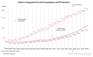 uploads///A_Semiconductors_China IC prod and consumption