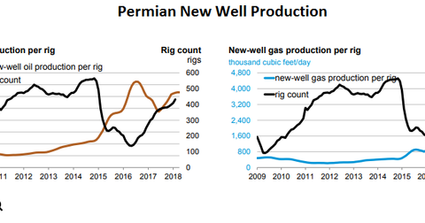 uploads/2018/03/Permian-rigs.png