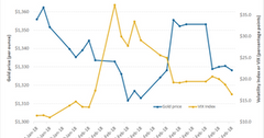 uploads///gold versus VIX