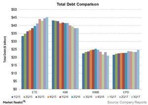 uploads/2018/01/total-debt-comparison-1.jpg