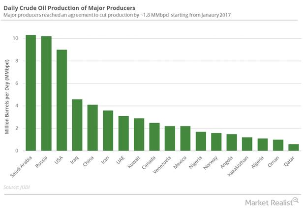 uploads///Major oil producers
