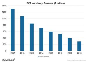 uploads///Advisory Revenue