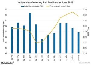 uploads///Indian Manufacturing PMI Declines in June