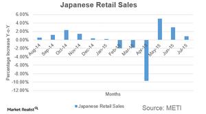 uploads/2015/07/jpy-retail-sales1.png