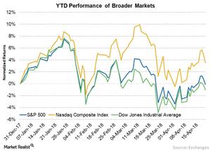 uploads/// Broader markets YTD