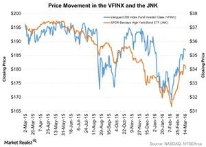 uploads/2016/03/Price-Movement-in-the-VFINX-and-the-JNK-2016-03-161.jpg