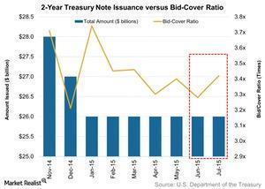 uploads/2015/08/2-Year-Treasury-Note-Issuance-versus-Bid-Cover-Ratio-2015-08-021.jpg