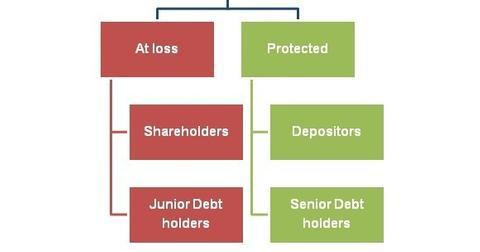 uploads/2016/01/BES-bailout.jpg