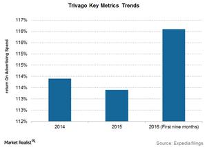 uploads///Trivago key metrics