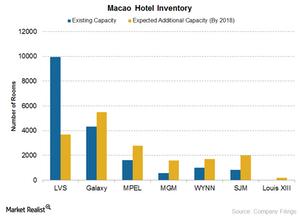 uploads///Macao Hotel Inventory
