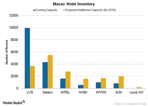 uploads/2016/03/Macao-Hotel-Inventory1.png