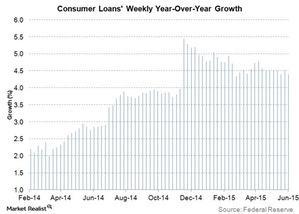 uploads/2015/06/consumer-loans-weekly-yoy-growth11.jpg