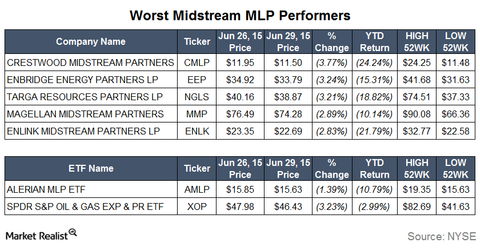 uploads/2015/06/Worst-Performers31.png