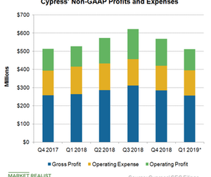 uploads/2019/02/A3_Semiconductors_Cypress_Q418-Non-GAAP-Profit-1.png