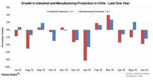 uploads/2016/07/Chile-ind-prod-1.png